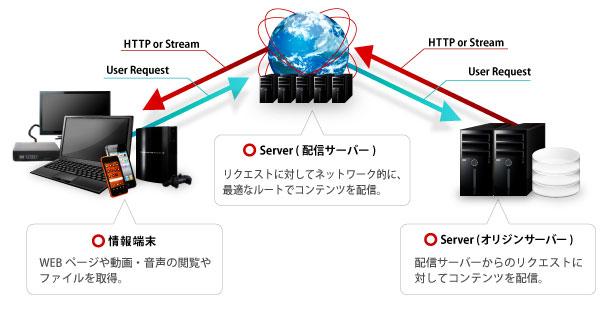 デジコンの動画配信サービス図