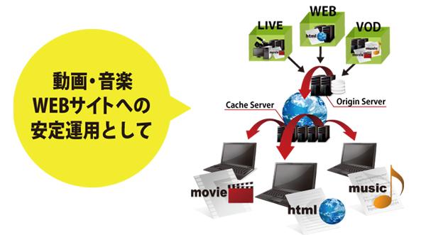 CDN動画配信