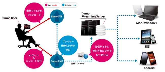 flumoの仕組み